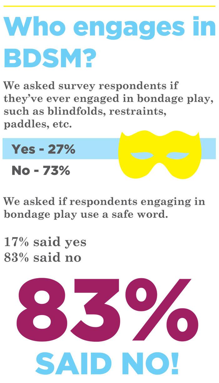 Bondage Statistics