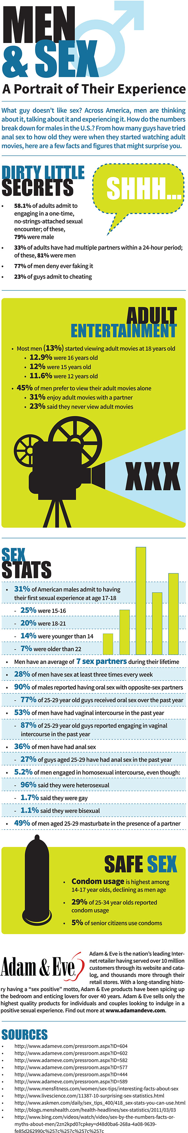 Men and Sex Infographic