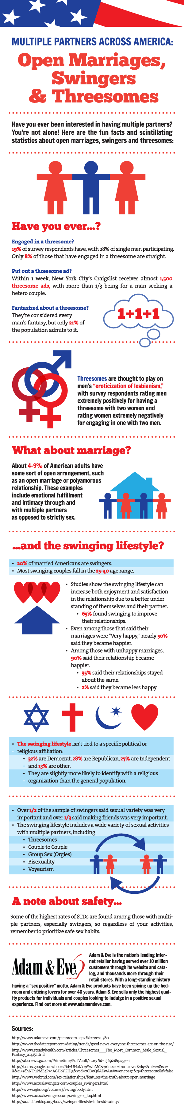 Swinging and Group Sex Infographic