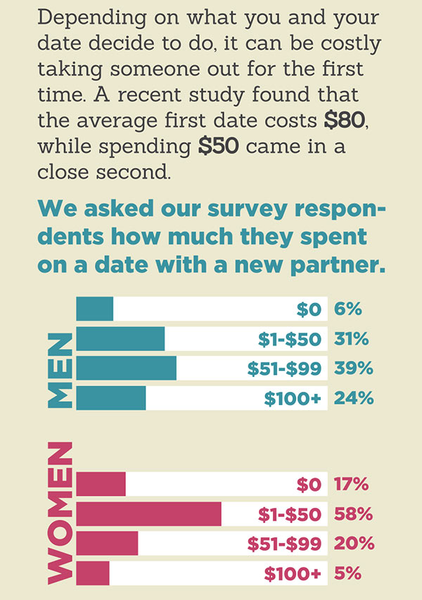Average Cost of Dating