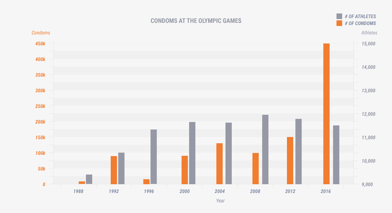 Between 1988 and 1996, the number of athletes competing at the olympic games has increased from around 9,500 to around 11,500, after which time it had remained steady; the number of condoms provided, however, has shot up from around 100,000 in previous years to 450,000 in 2016.