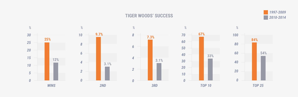 The number of times Tiger Woods' has come first, second or third between 2010 and 2014 is half that of between 1997 to 2009
