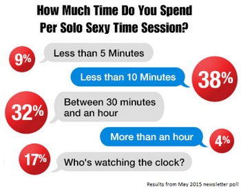 How much time do you spend masturbating graphic
