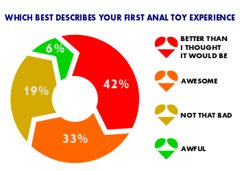 Anal Sex Toy Survey