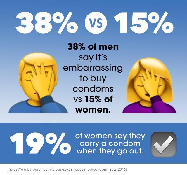 Infographic: Condoms 101